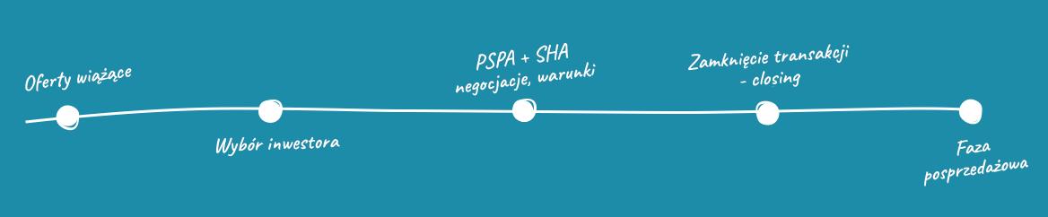 4. Negocjacje i podpisanie umowy