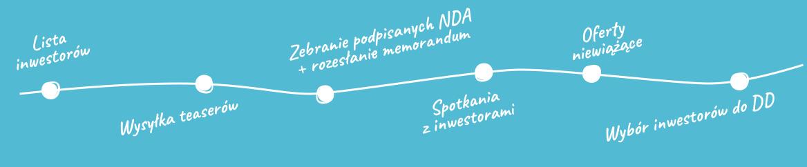 2. Pozyskanie potencjalnych inwestorów - również zagranicznych dzięki przynależności do międzynarodowej sieci AICA