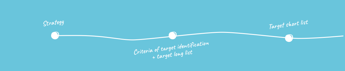 1. Identifying companies, potential acquisition targets