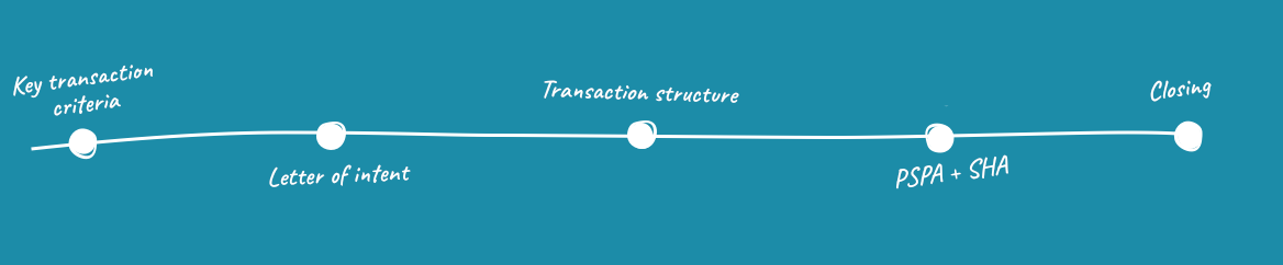 4. Structuring the purchase transaction, negotiations and finalisation of the takeover