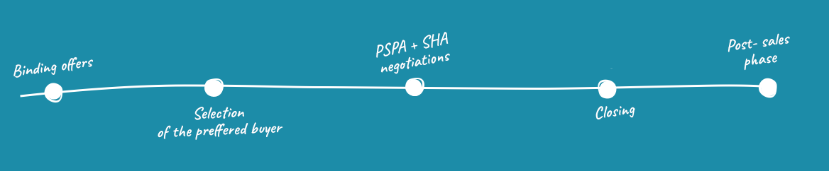 4. Negotiations and contract signature